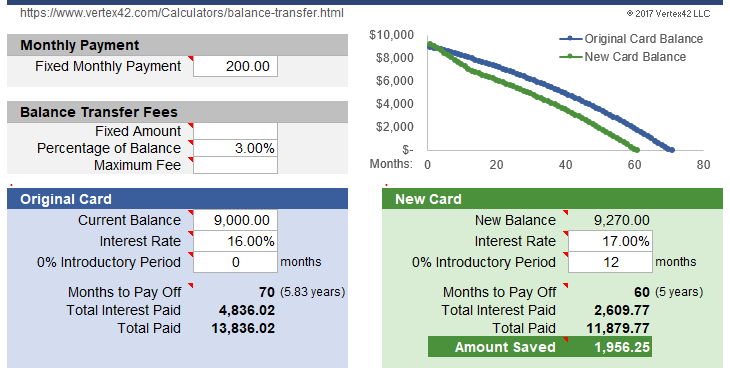 Credit Card Balance Transfer Calculator for Excel