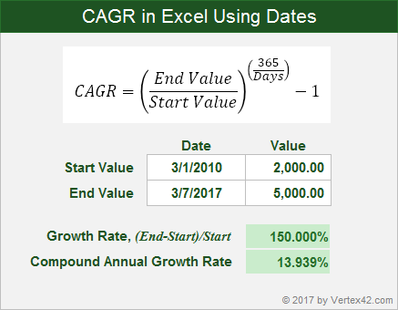 How to calculate average/compound annual growth rate in excel?
