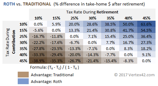 Roth vs Traditional IRA Based on Tax Rates