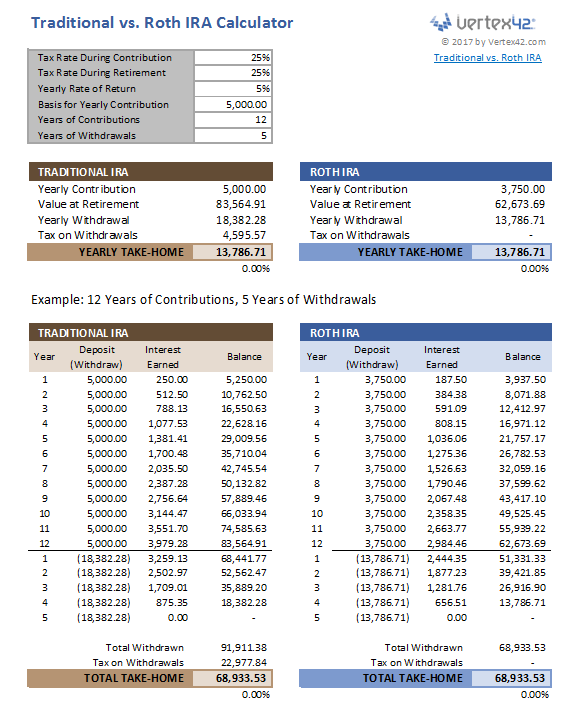 401k amortization calculator - Ideal.vistalist.co