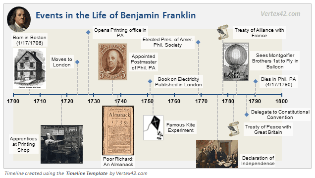 Timeline template example showing events in the life of Benjamin Franklin