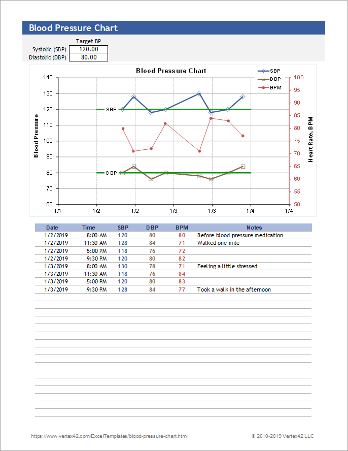 graphic regarding Printable Blood Pressure and Pulse Log called Absolutely free Blood Strain Chart and Printable Blood Tension Log