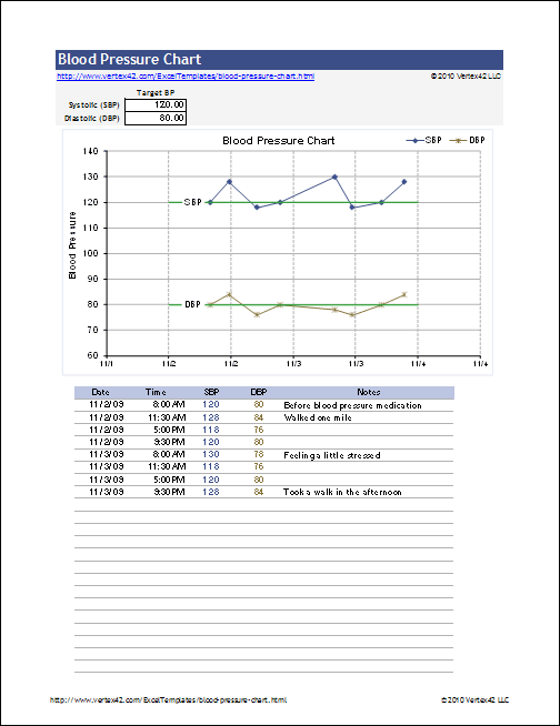 pulse rate and blood pressure lab report