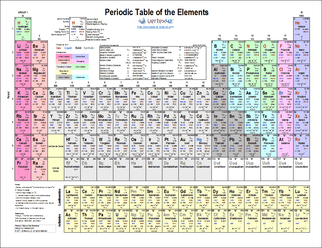 Printable Periodic Table of Elements - Chart and Data