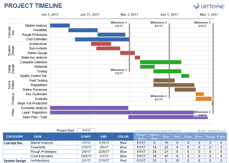 Project Timeline Template For Excel - Excel template timeline project management