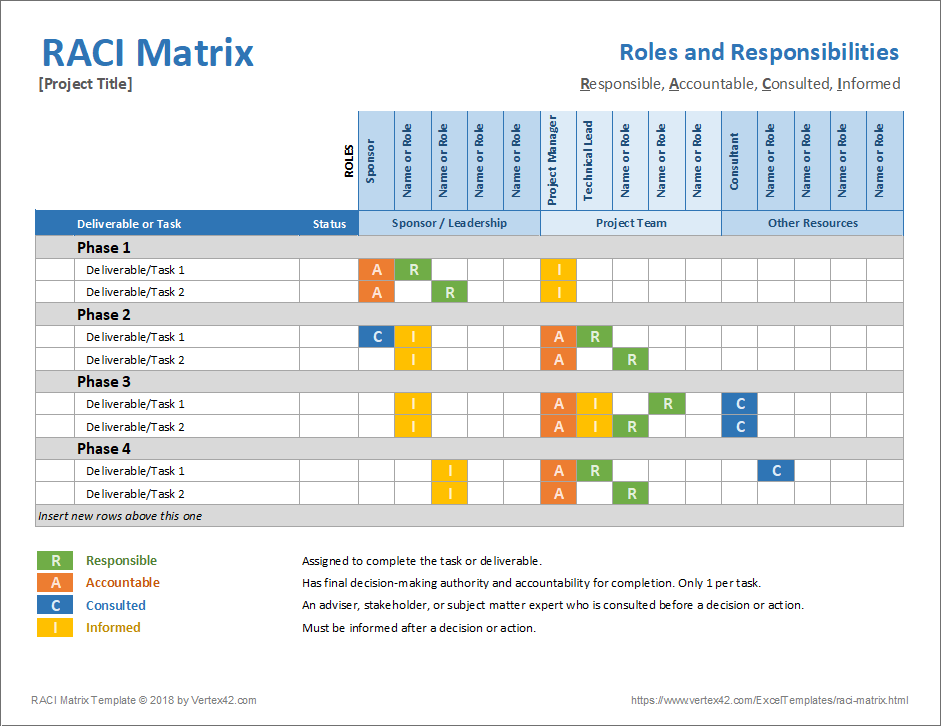 Raci matrix template for Raci analysis template