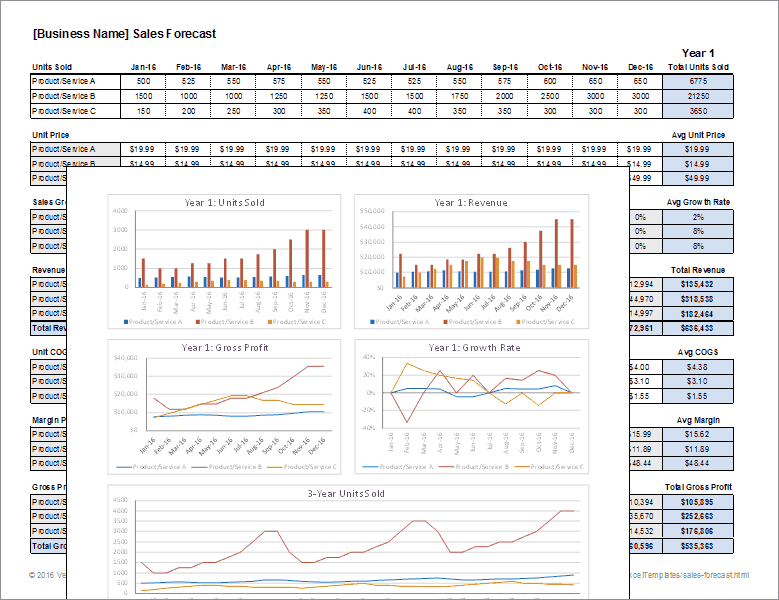 Sales Forecast Template  Financial Reports Templates