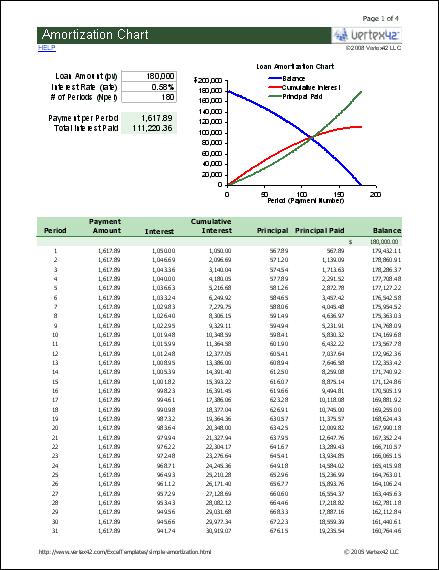 Simple Amortization Chart