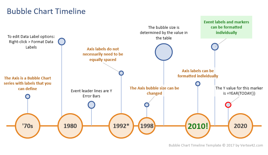 Excel bubble chart timeline template bubble chart timeline template ccuart Choice Image