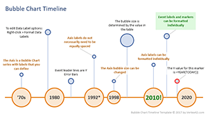 horizontal bubble chart timeline