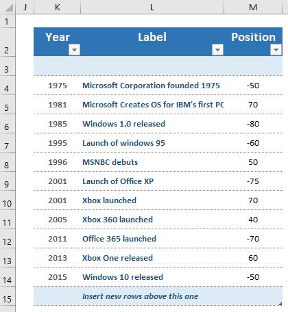 Data Table for Vertical Timeline