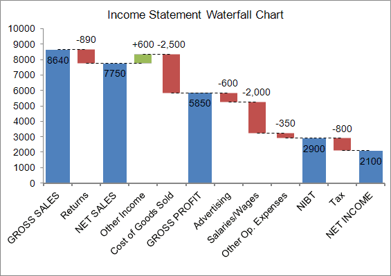 sample bridge chart created using the waterfall chart template