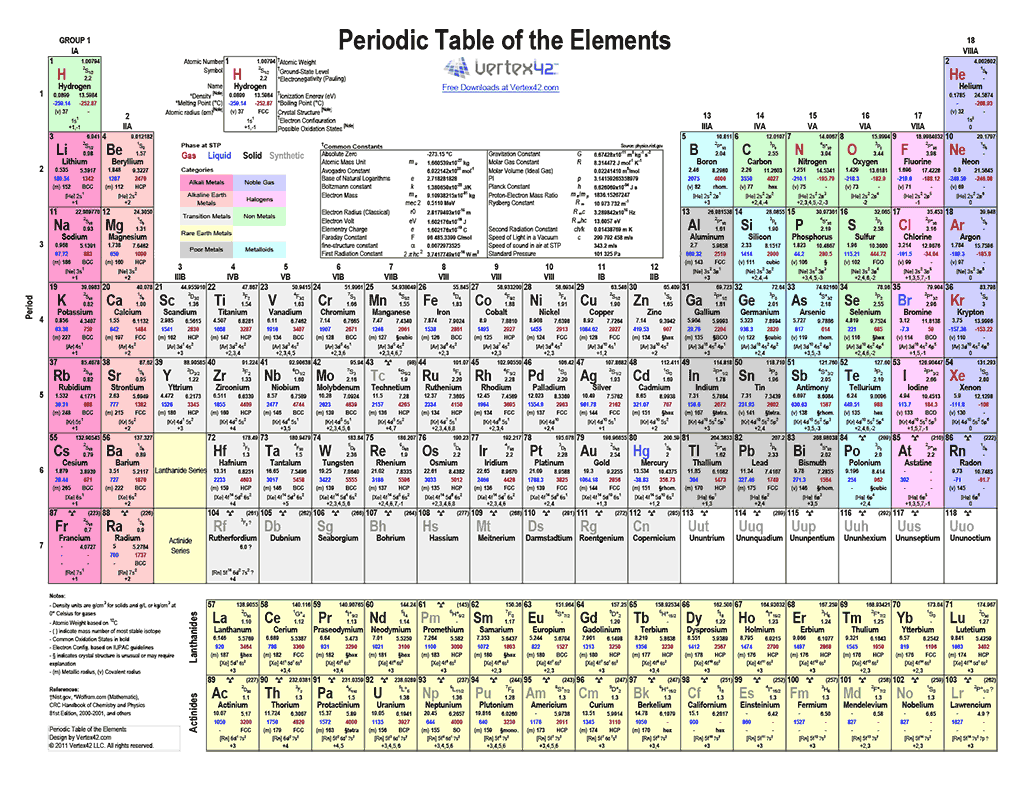 Periodic Table of Elements (Color)