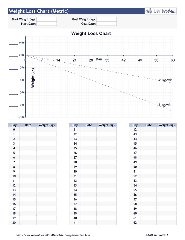 Weight Loss Chart - Metric
