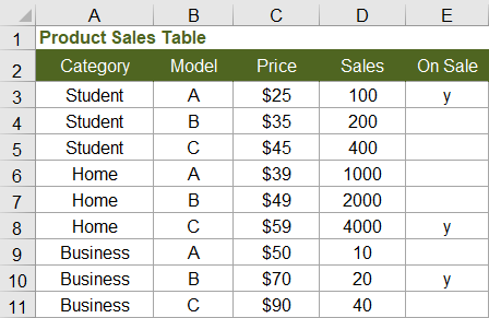 Sales Table for Demonstrating SUMIF and COUNTIF