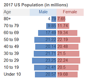 Data Bars for Comparing Male and Female Population