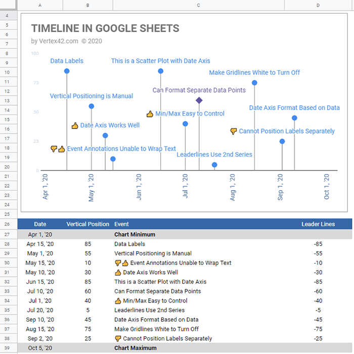 Google Sheets Timeline Template with Data Table